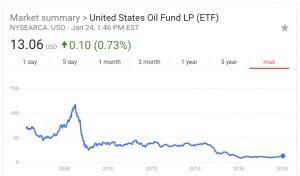 USO Oil Price Chart