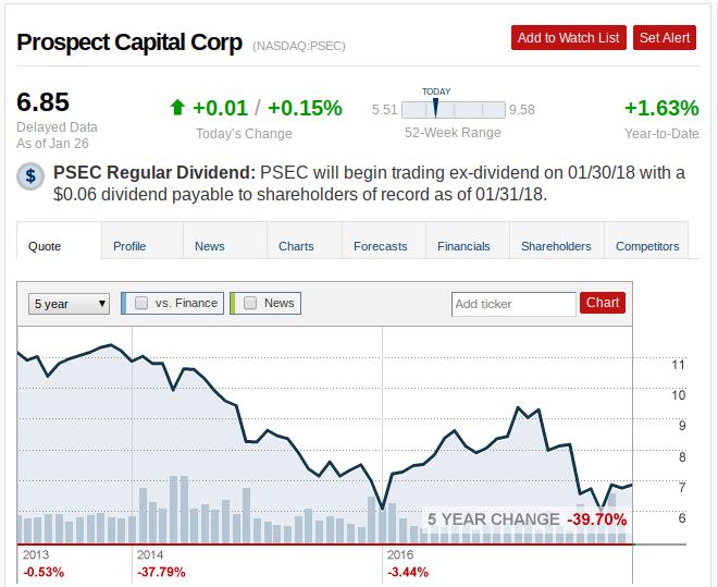 Stock Price Chart Prospect Capital (PSEC)