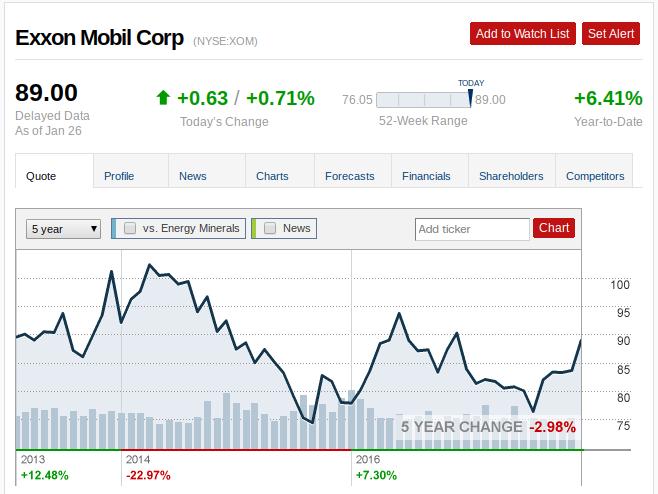 Stock Price Chart Exxon Mobile Corp