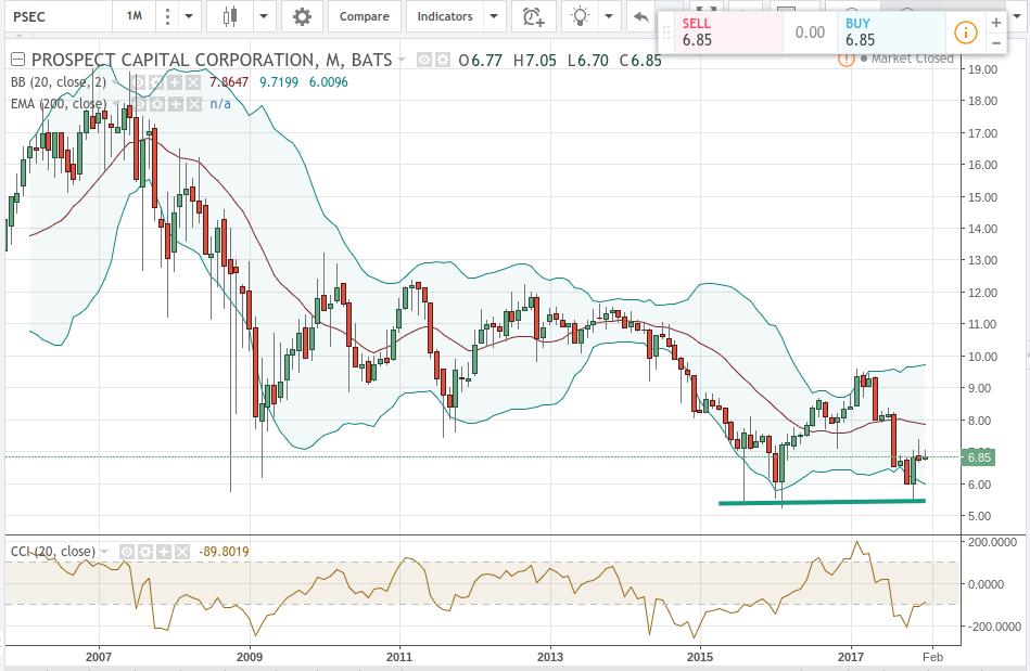 Stock Price Chart: PSEC Technical Analysis