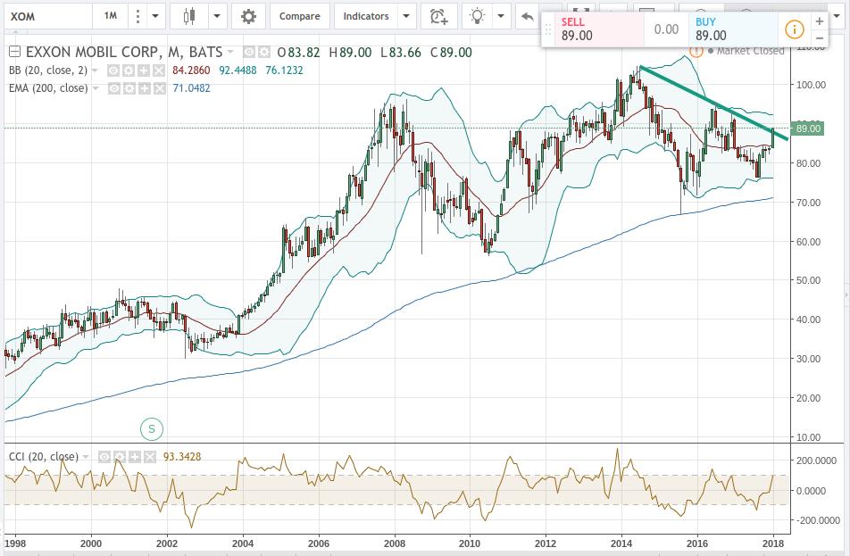 Stock Price Chart XOM