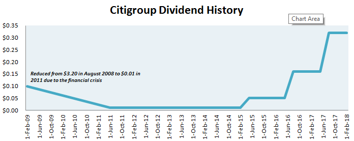 Citigroup Dividend History