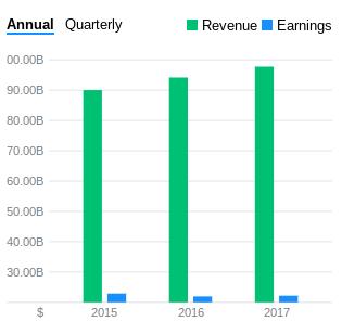 Wells Fargo Earnings & Revenues