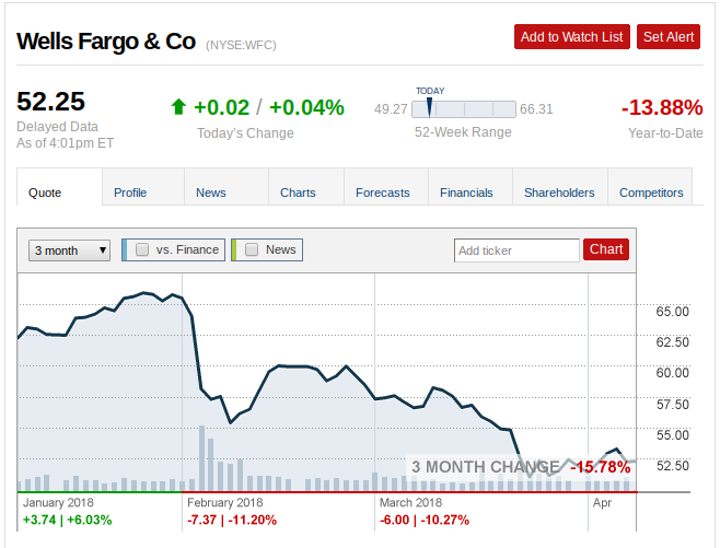 Wells Fargo Bank Stock Prices