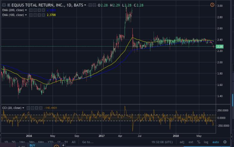 Equus Total Return Stock Chart