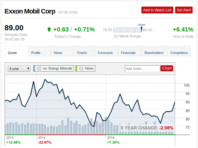 Energy Stocks: Exxon Mobil Could Rally on Higher Oil Prices